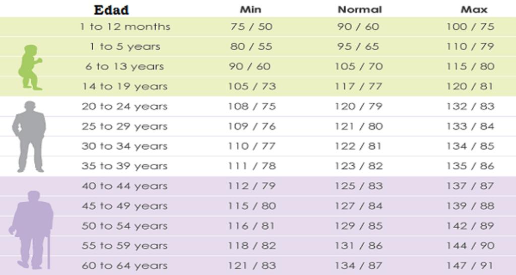 Tensión arterial por edades y sexo